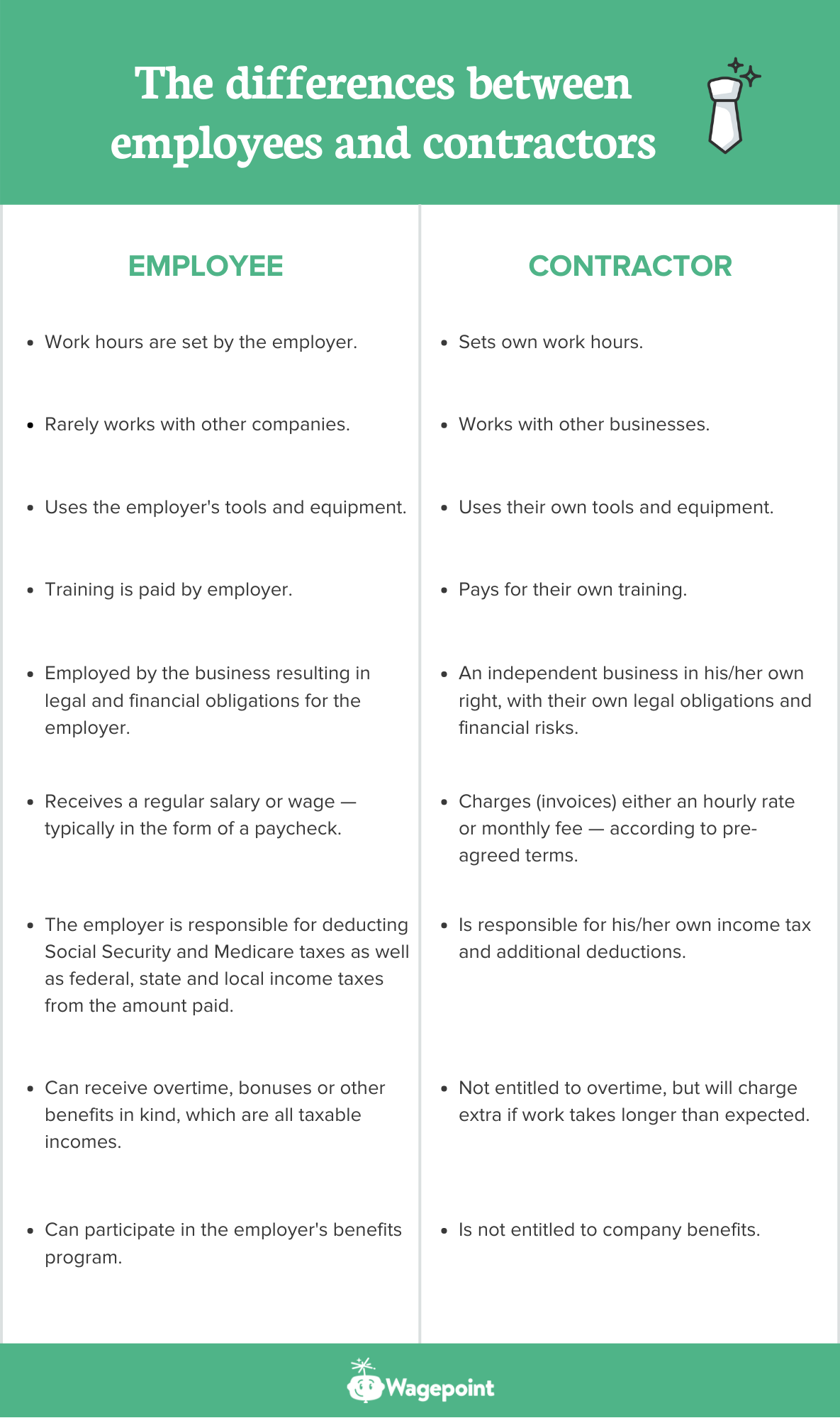 contractors vs employees wagepoint US differences table