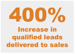 400% Increase in Qualified Leads
