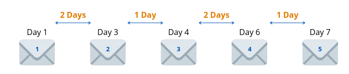 Example email cadence pattern