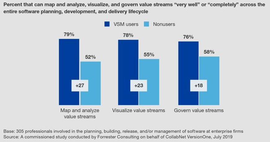 Forrester Research: Value Stream Mapping