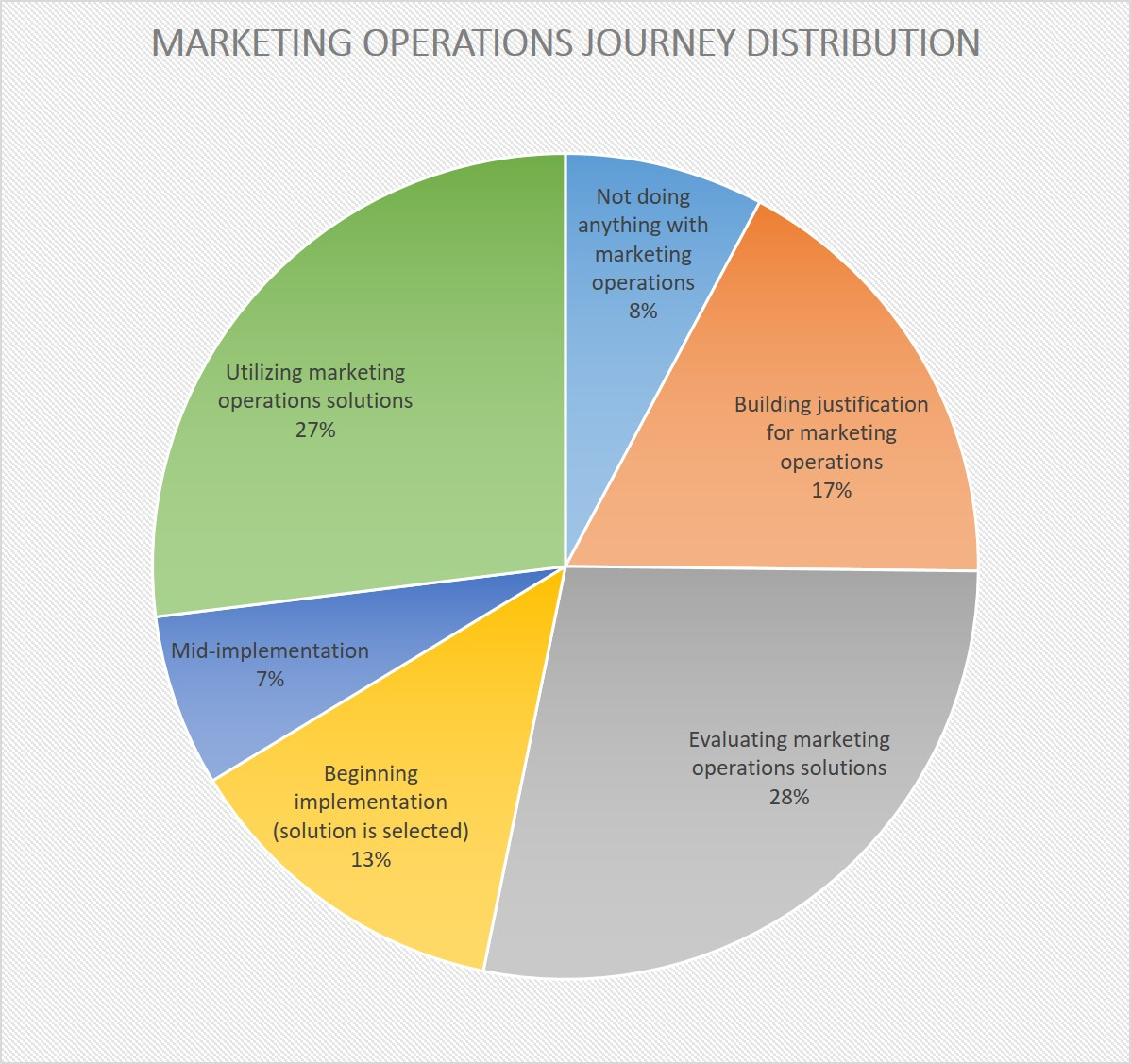 Marketing Operations Journey Distribution