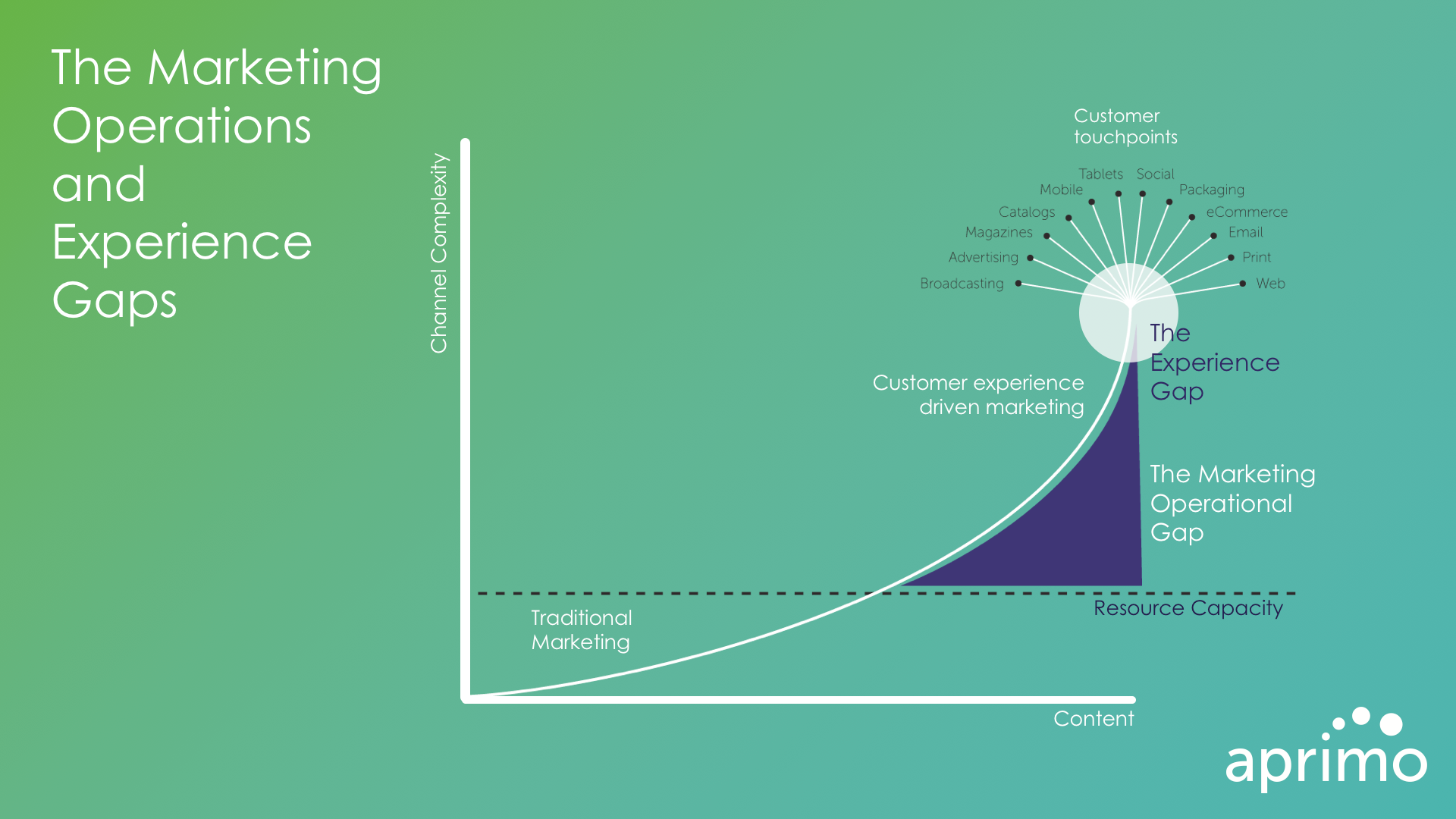 The Marketing Operations & Brand Experience Gaps