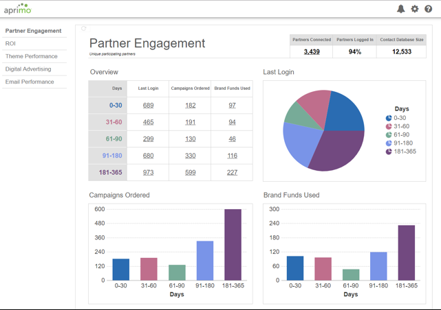 Partner Engagement Dashboard in the BI module of Aprimo Distributed Marketing