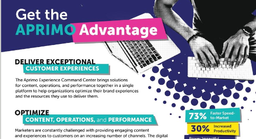 Get the Aprimo Advantage