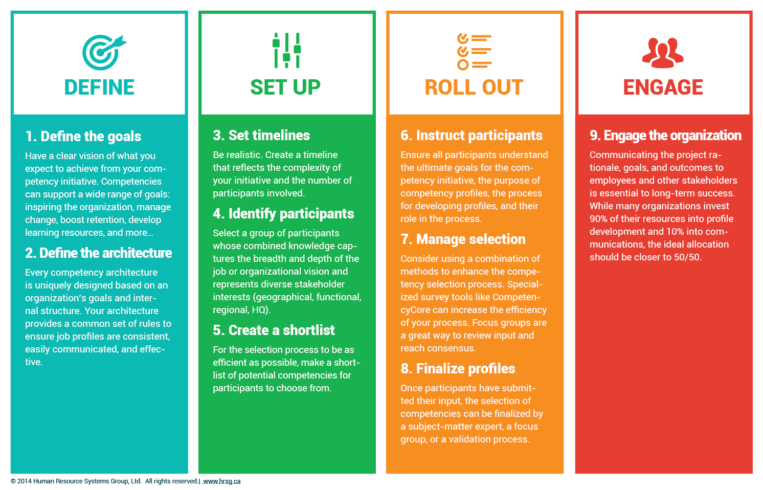 Competency Profiling Process