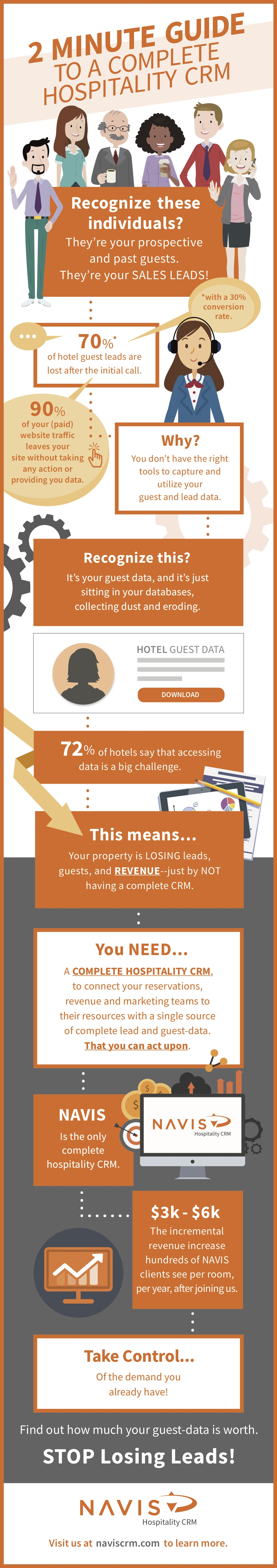 2 Minute Guide To CRM For Hotels And Vacation Rental Businesses