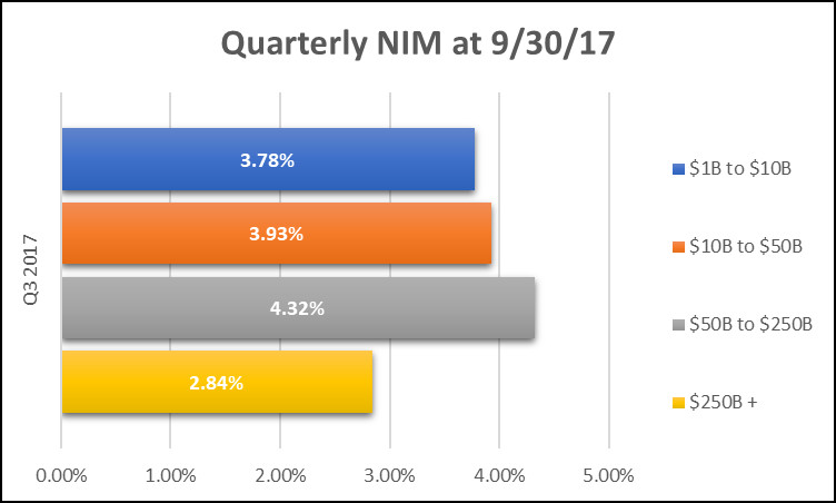 2017 Third Quarter NIM Averages for Commercial Banks