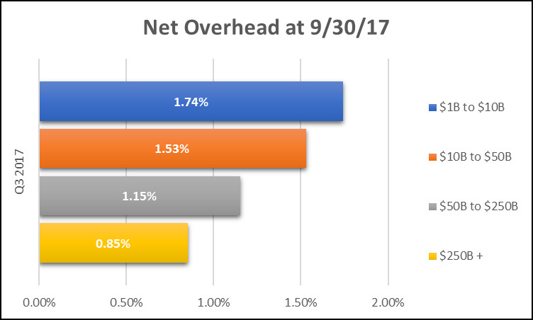 2017 Third Quarter Net Overhead Averages for Commercial Banks