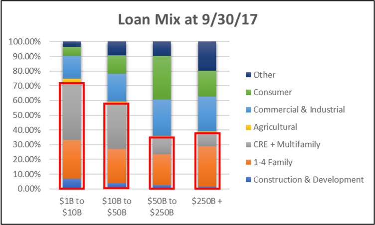 2017 Third Quarter Loan Mix for Commercial Banks