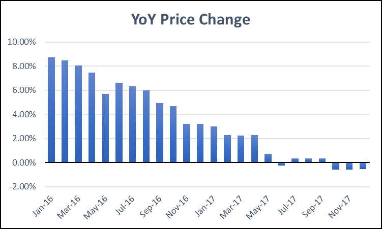 Year over Year Price Changes for CRE