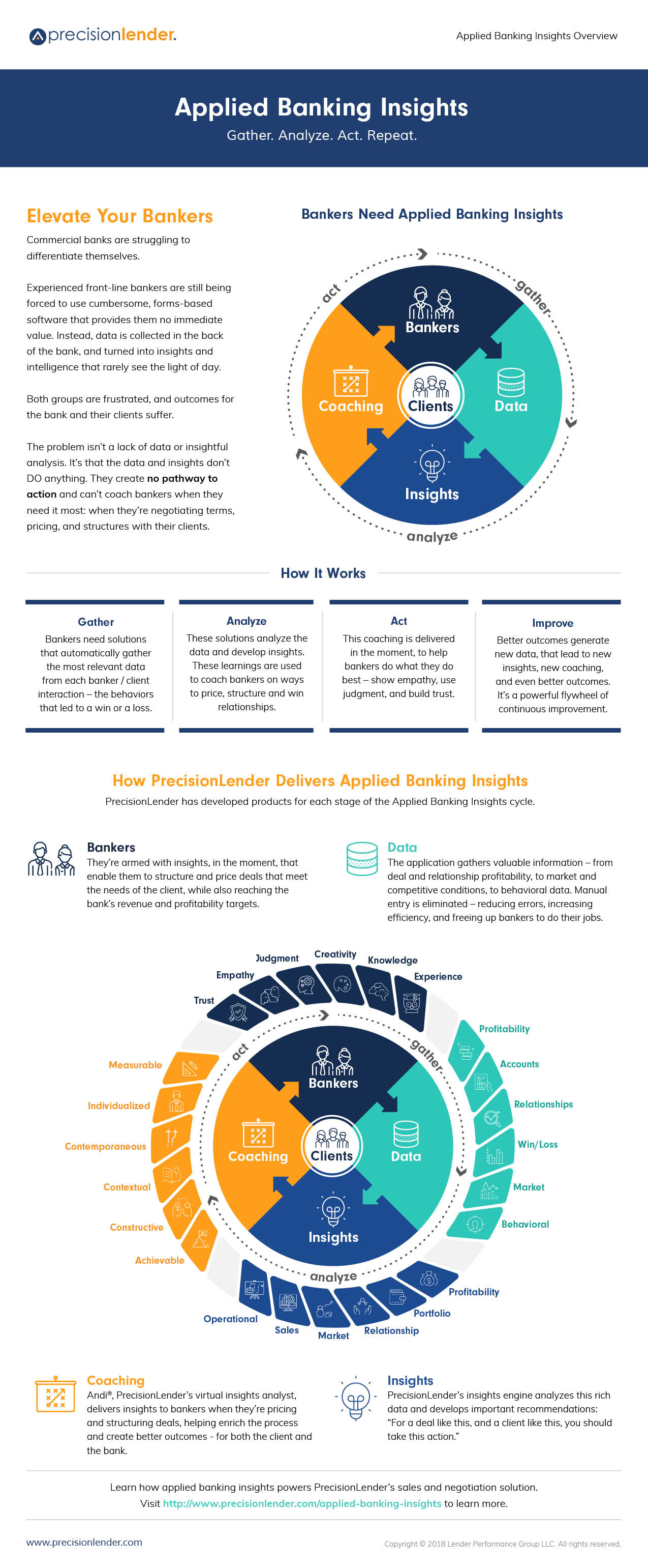 Applied Banking Insights