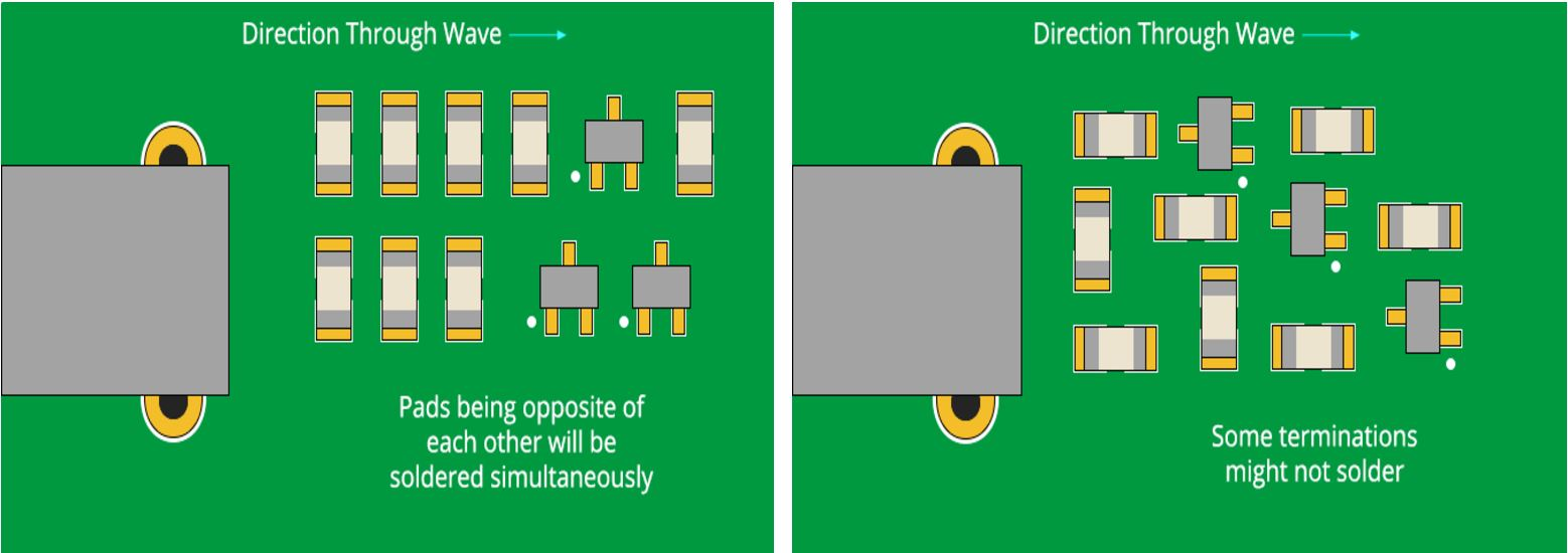chip placement in pcb design