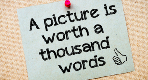 "Image of sign with ""A picture is worth a thousand words"" on it"