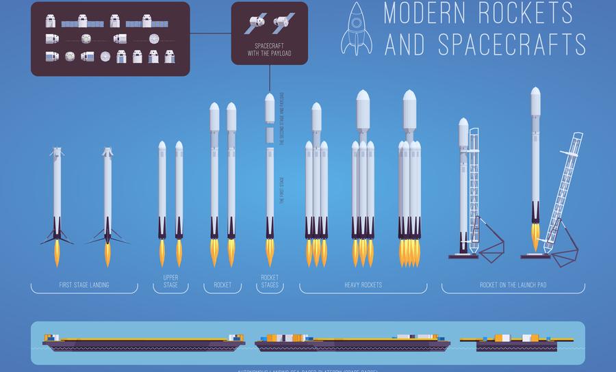 Modern rockets and spacecrafts