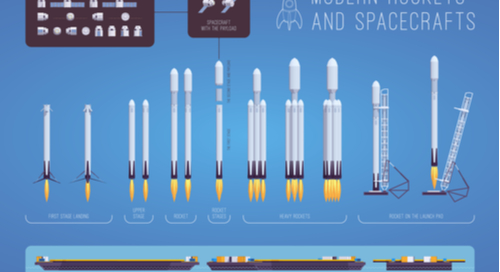 Modern rockets and spacecrafts