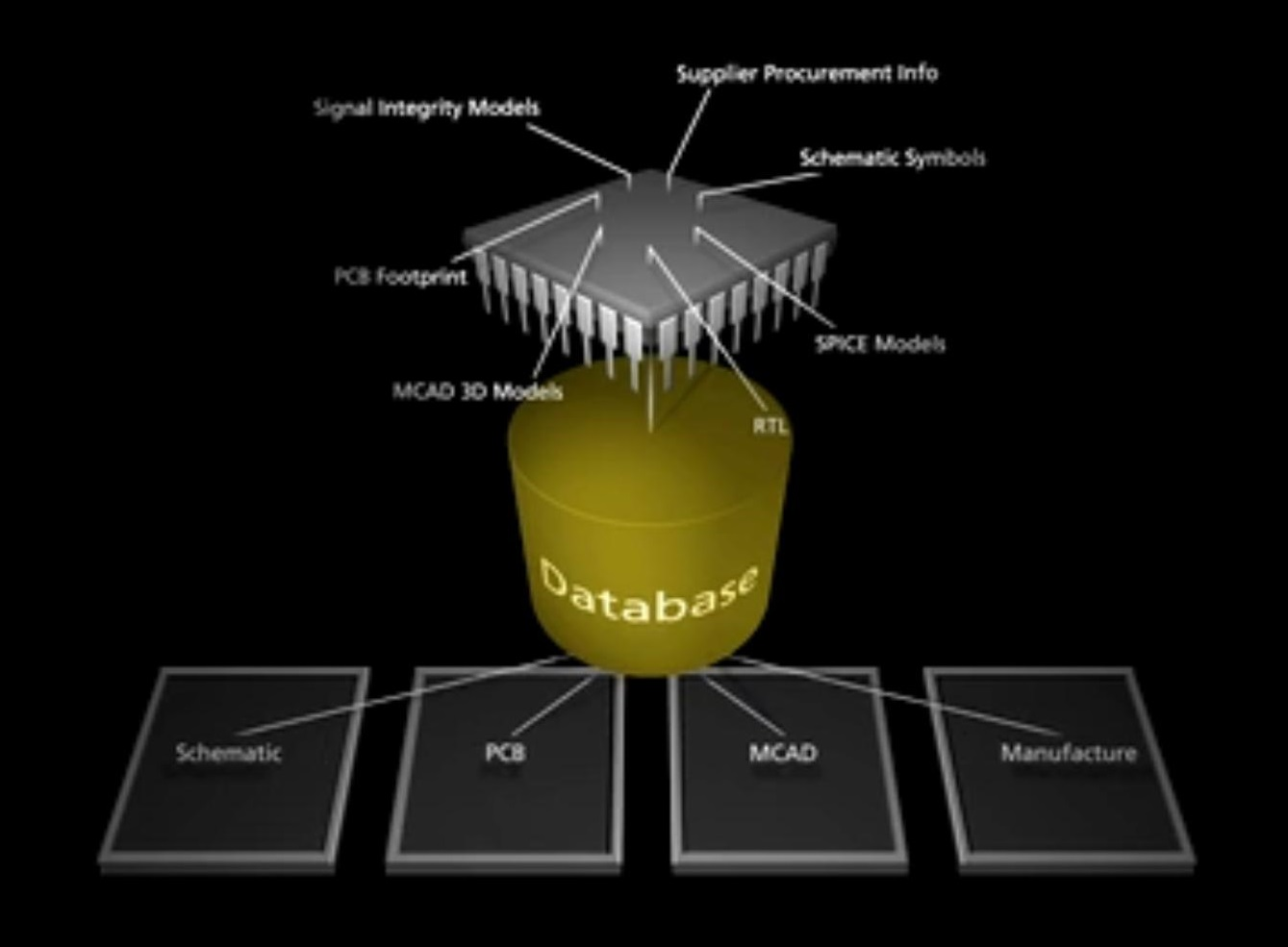 Screenshot from Altium website of unified data model