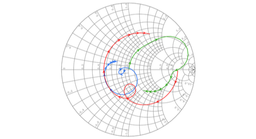 Smith chart for impedance matching