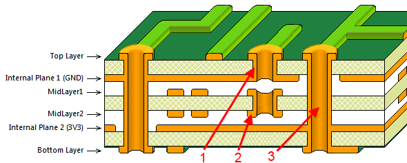 Coupe transversale de plusieurs vias dans un circuit imprimé