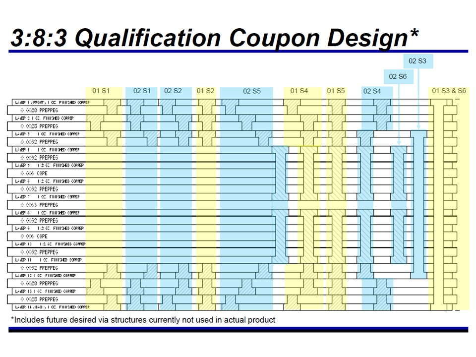 complex HDI qualification coupon