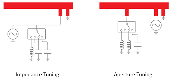 Equivalent circuits for aperture and impedance tuning