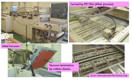 Several views of a conveyorized vacuum lamination and hot press machine used for ABF film production shown, and certain parts labeled