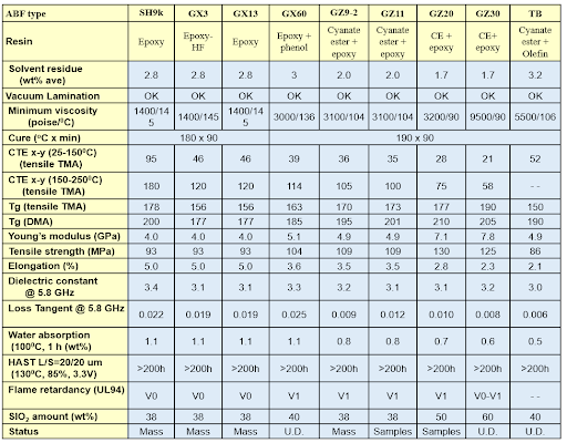 A table of Ajinomoto Buildup Film (ABF) characteristics showing several properties for all different ABF resin types