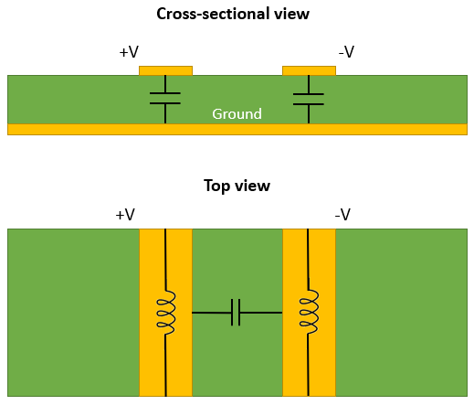 Differential pair impedance and coupling