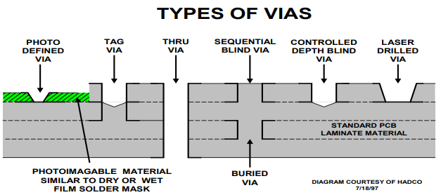 A cross section of a PCB showing different types of vias, including photo defined vias, tag vias, thru vias, sequential blind vias, controlled depth blind vias, and laser drilled vias.