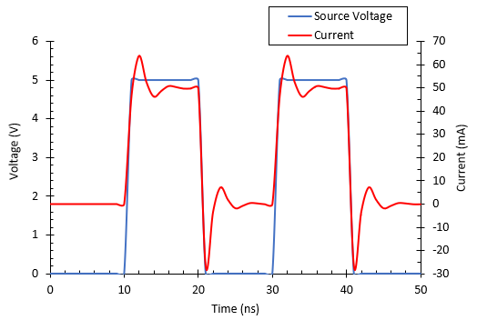 Transient signal analysis for voltage and current