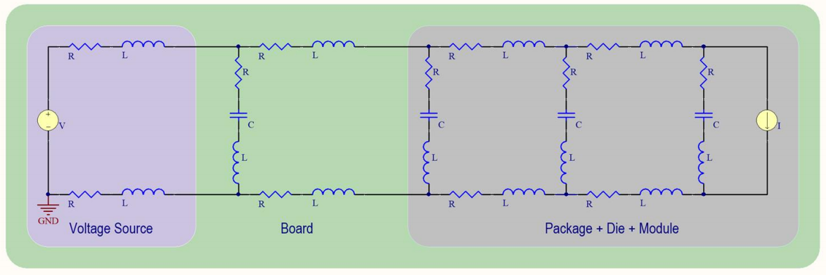 PDN impedance analysis with component die and package