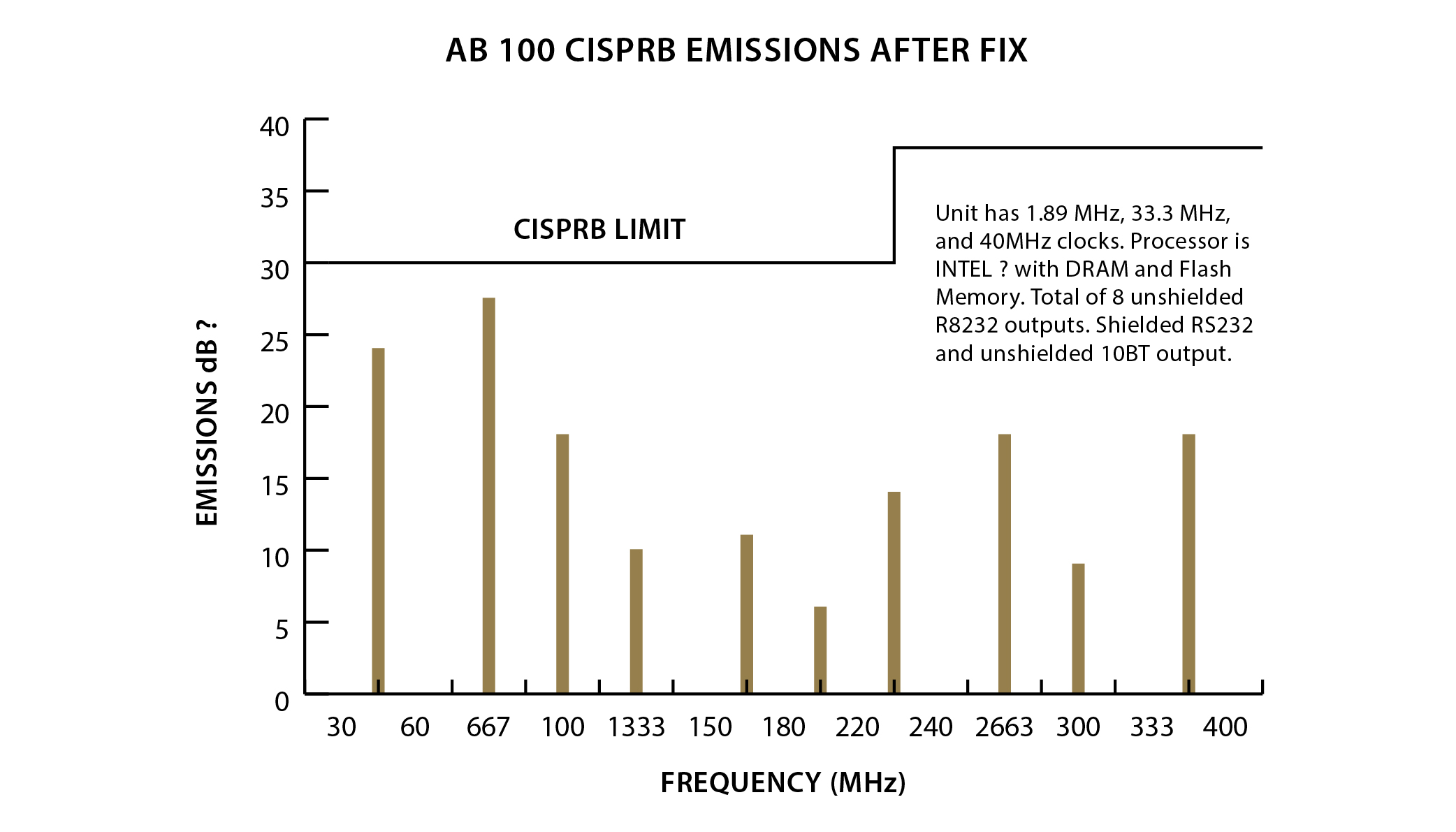 AB1000 CISPRB Emissions shown in dB as a function frequency after adding a plane capacitor to the PCB