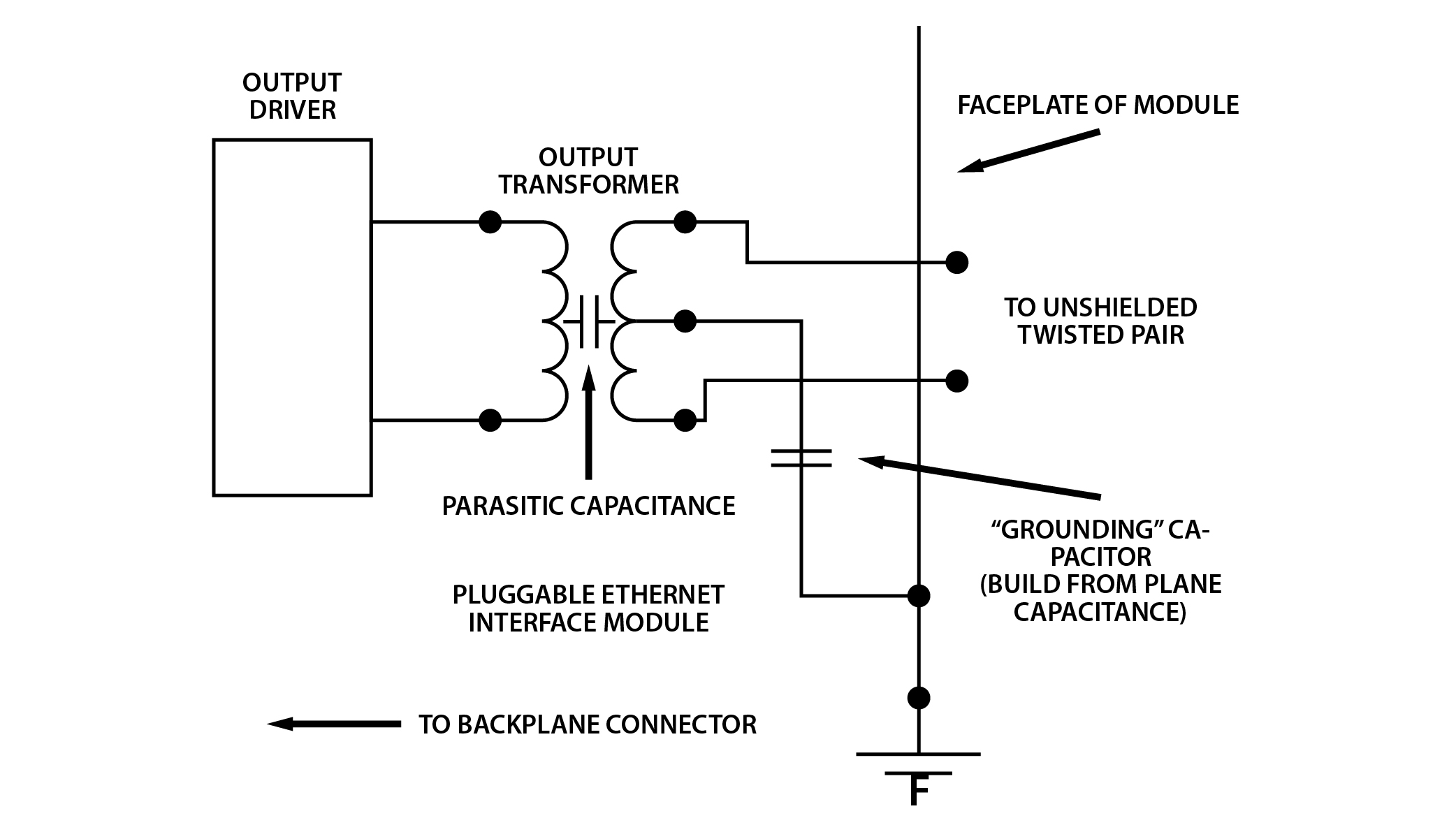 Schematic showing plane capacitor connecting the center tap of an unshielded twisted pair (UTP) to a Faraday cage