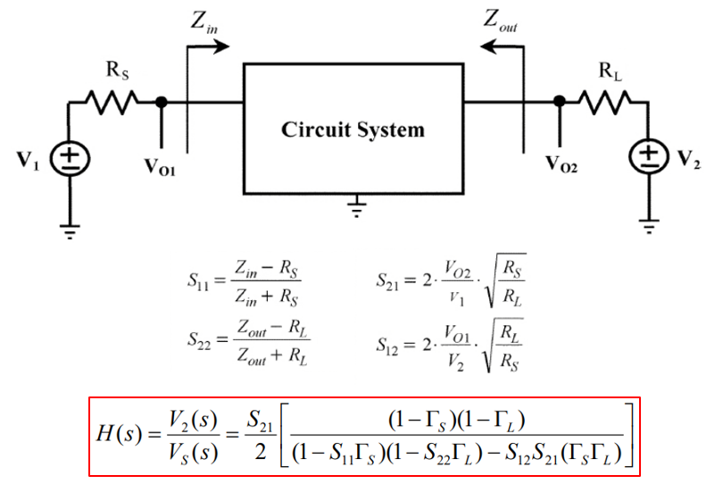 S-parameters and transfer functions in signal integrity analysis