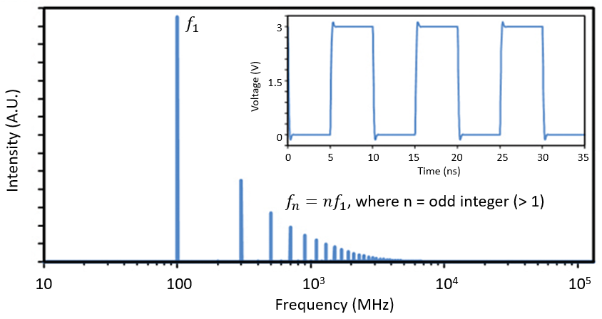 Spectrum of a typical clock, leading to radiated EMI