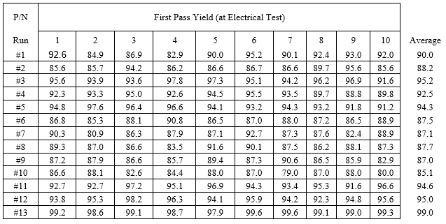 Table 2. PCB Production First Pass Yields from 10 runs