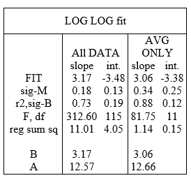 Table 4. Excel regression results [REGR] in a LOG LOG fit
