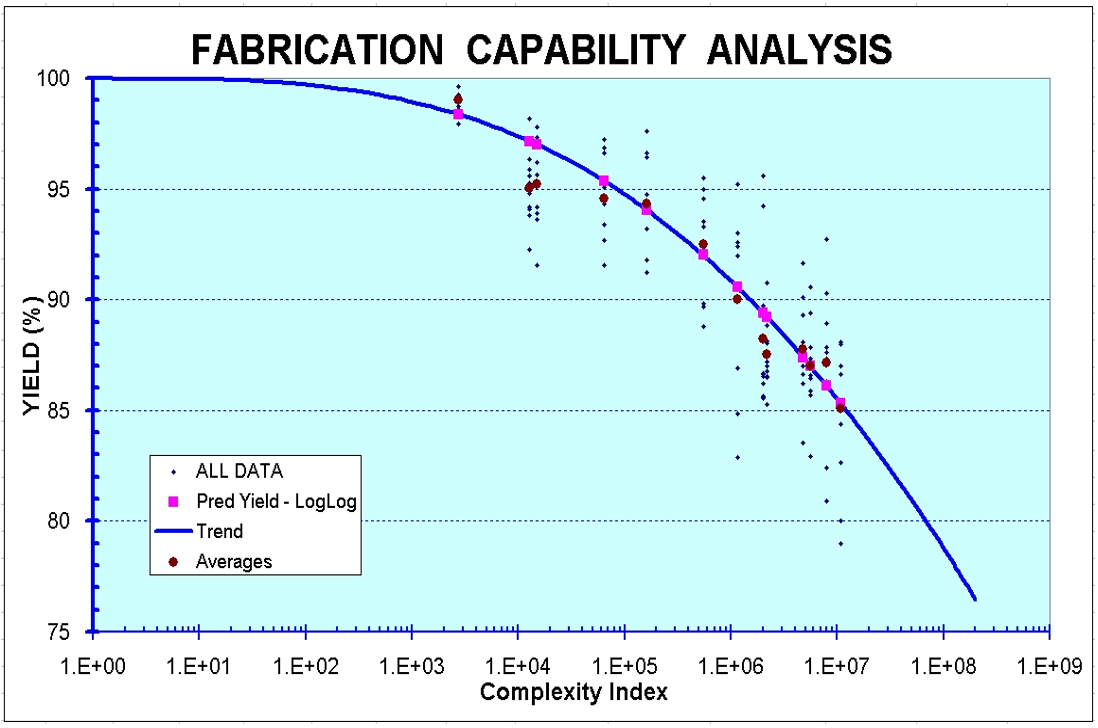 Figure 1. Yield predictions for the Fabrication Capability Performance curve