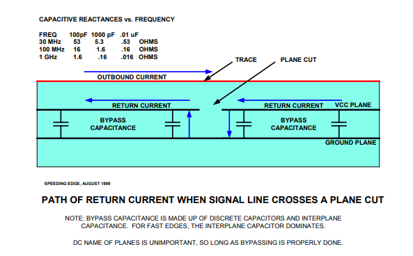 Figure 2. Simple illustration showing side view of trace crossing a split plane with arrows to show current