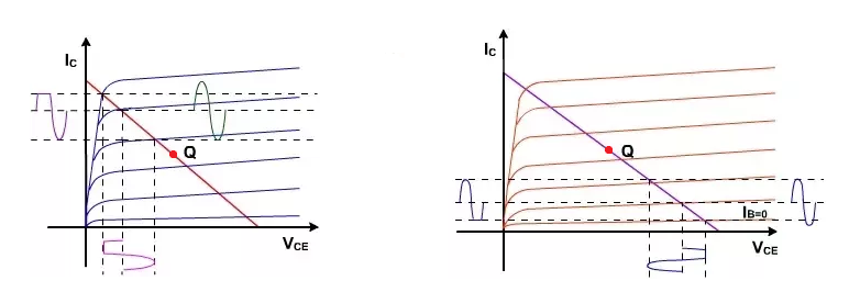 Load line analysis results showing clipping