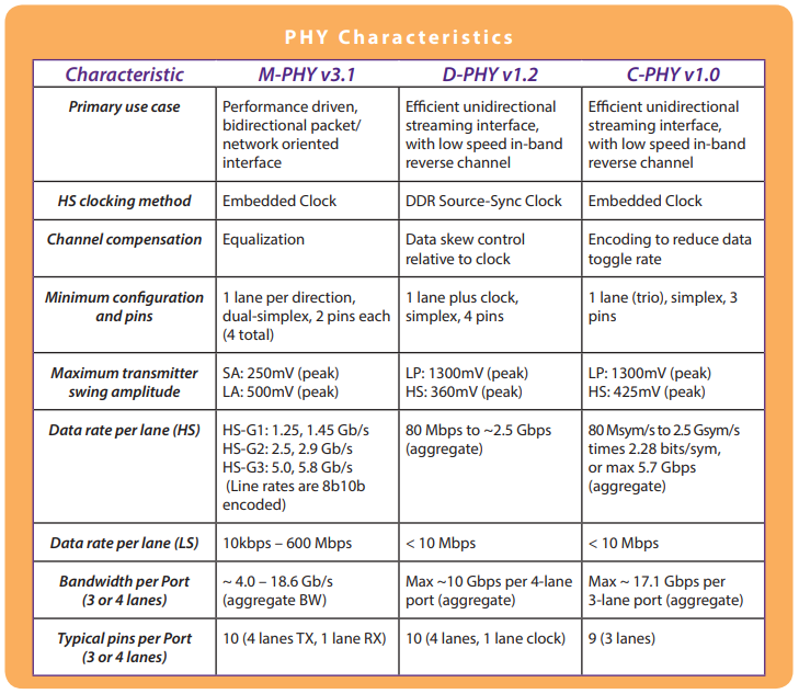 MIPI physical layer specifications