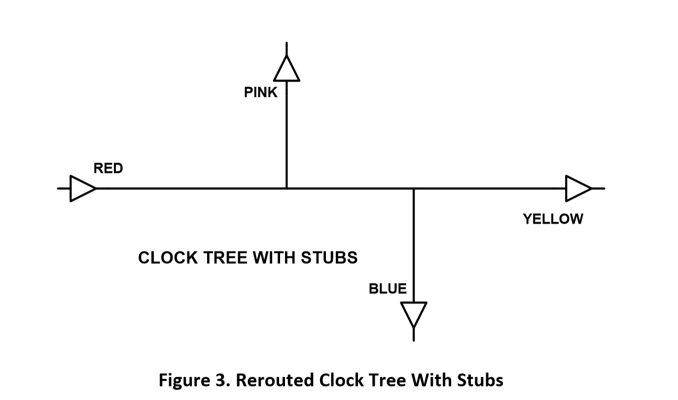 Circuit showing a clock tree with stubs labelled pink and blue on the main line labelled red and yellow