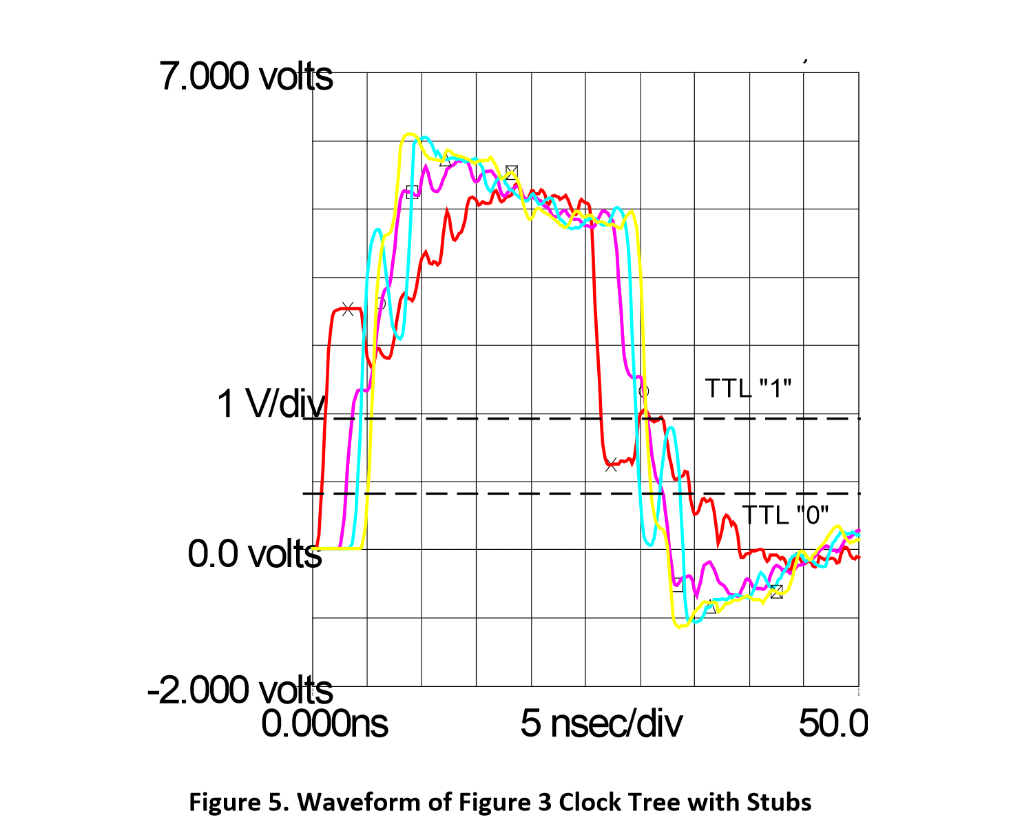 Waveform of Figure 3 Clock Tree with Stubs exhibiting waveform reversal as the blue wave goes back up to 1 after hitting zero
