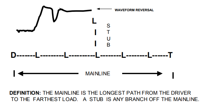Figure 1. A simple illustration of a typical stub, which is any branch of the main line