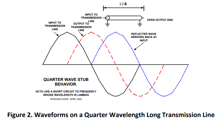 Quarter-wave stub behavior showing the input and output of the transmission line along with the reflected waveform as seen by the input