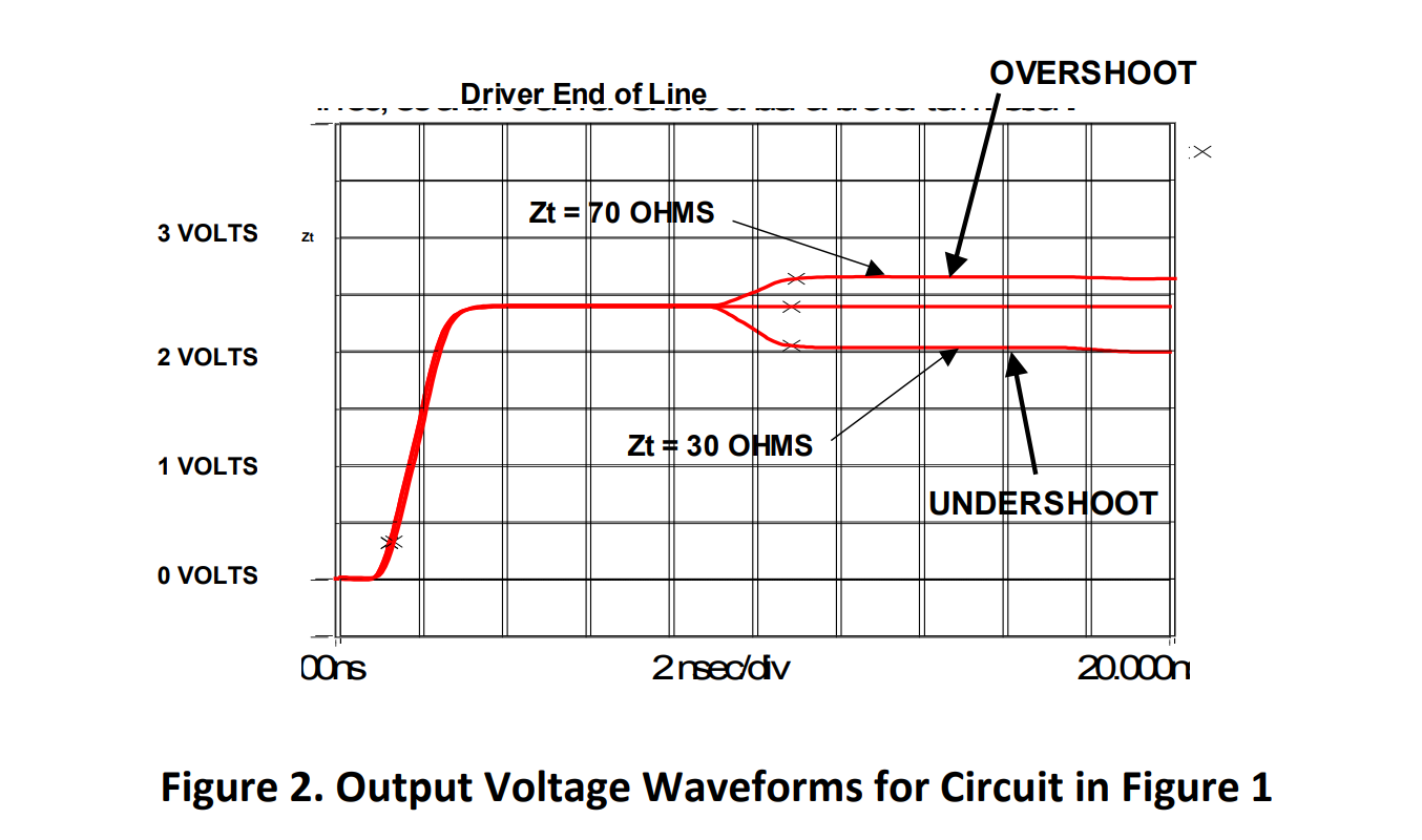 Graph showing a signal that travels in the transmission line as it overshoots, undershoots, and travels properly at the respective termination resistance values of 70 ohms, 50 ohms, and 30 ohms