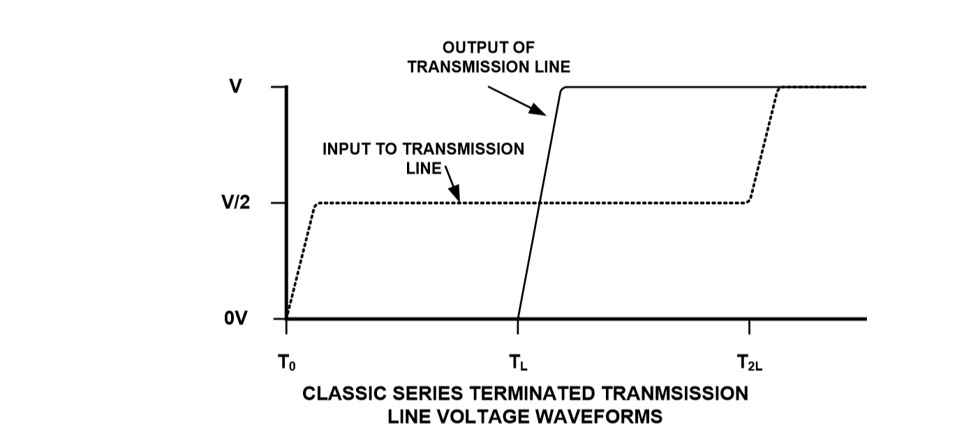 Switching Waveforms for Series-Terminated Transmission Line