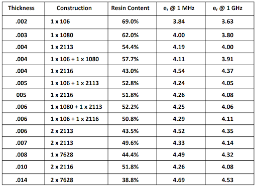 Table 1. Material thickness, construction, resin content, and e_r values at 1MHz and 1GHz for FR-4