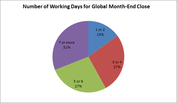 Working Days in Month-end Close