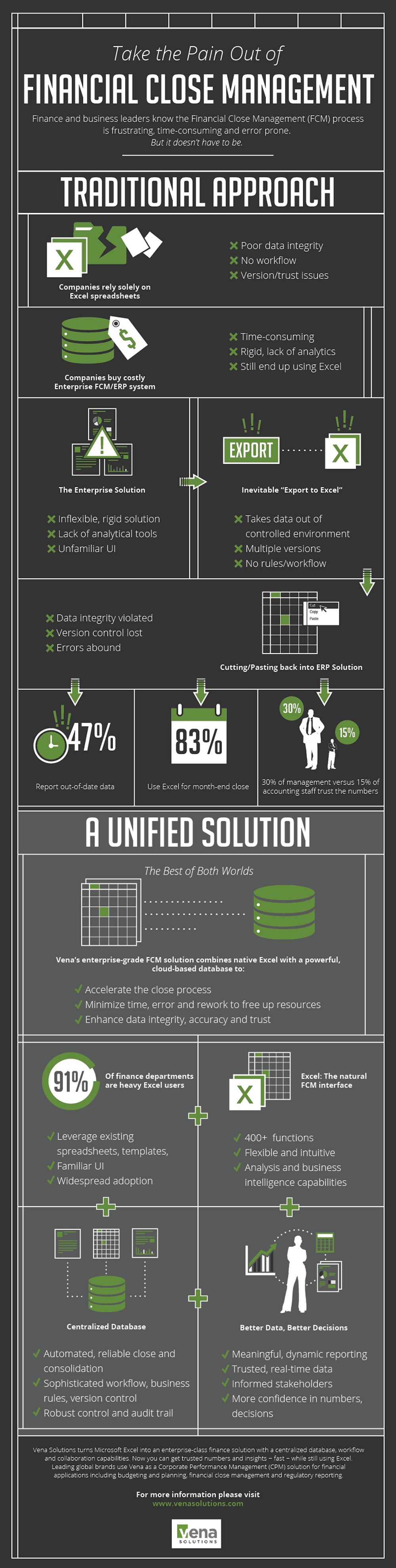 Financial Close Infographic