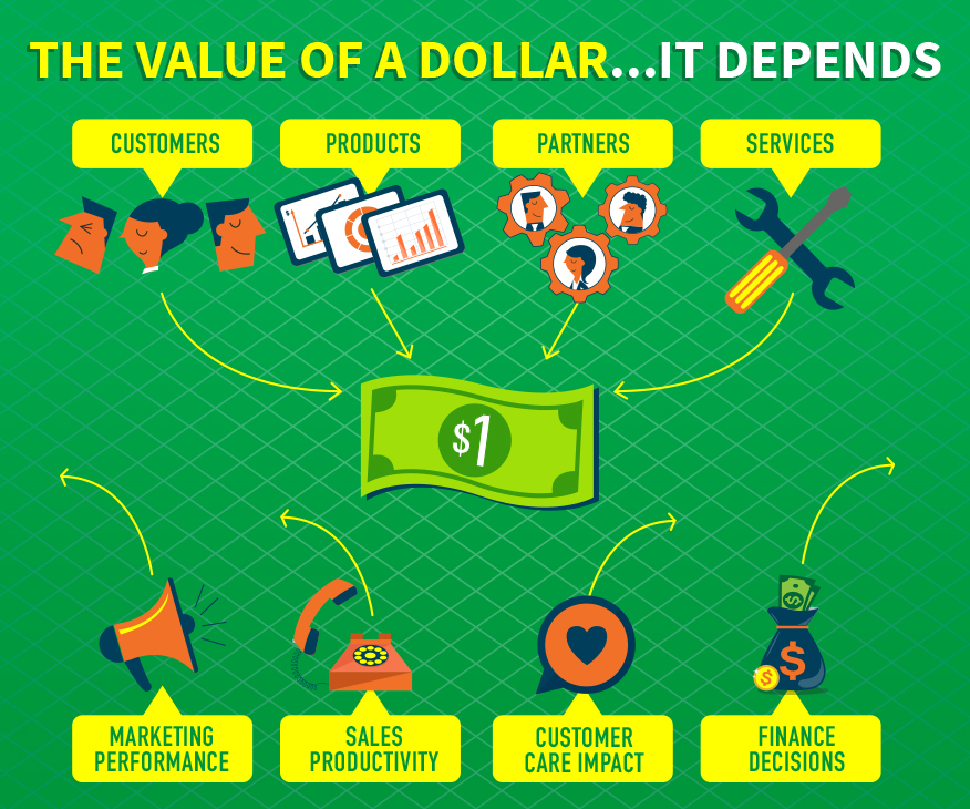 Revenue and Saas Companies: The Value of A Dollar - It Depends